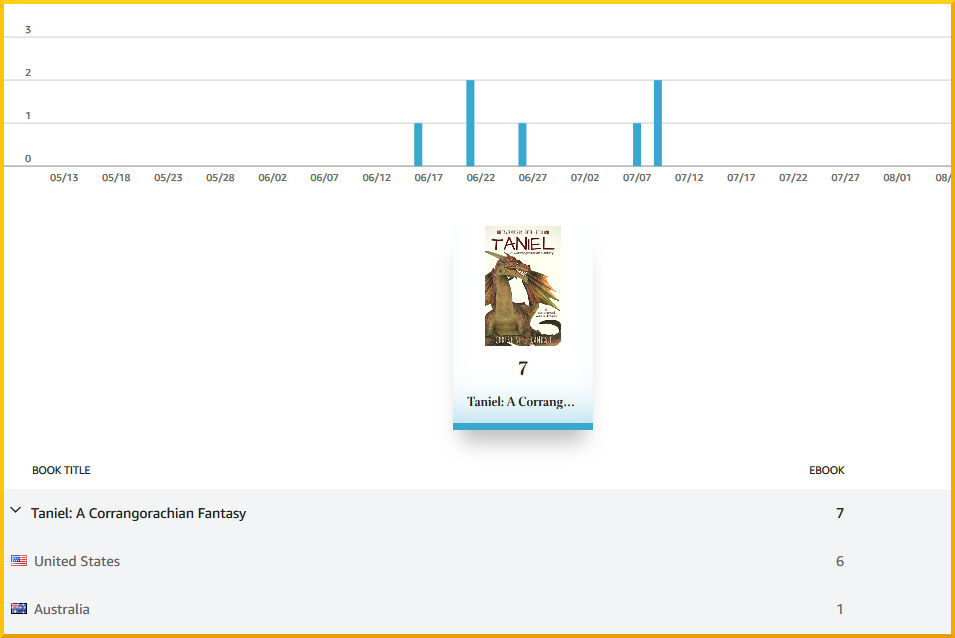 Screenshot_2019-08-11 Reports Kindle Direct Publishing